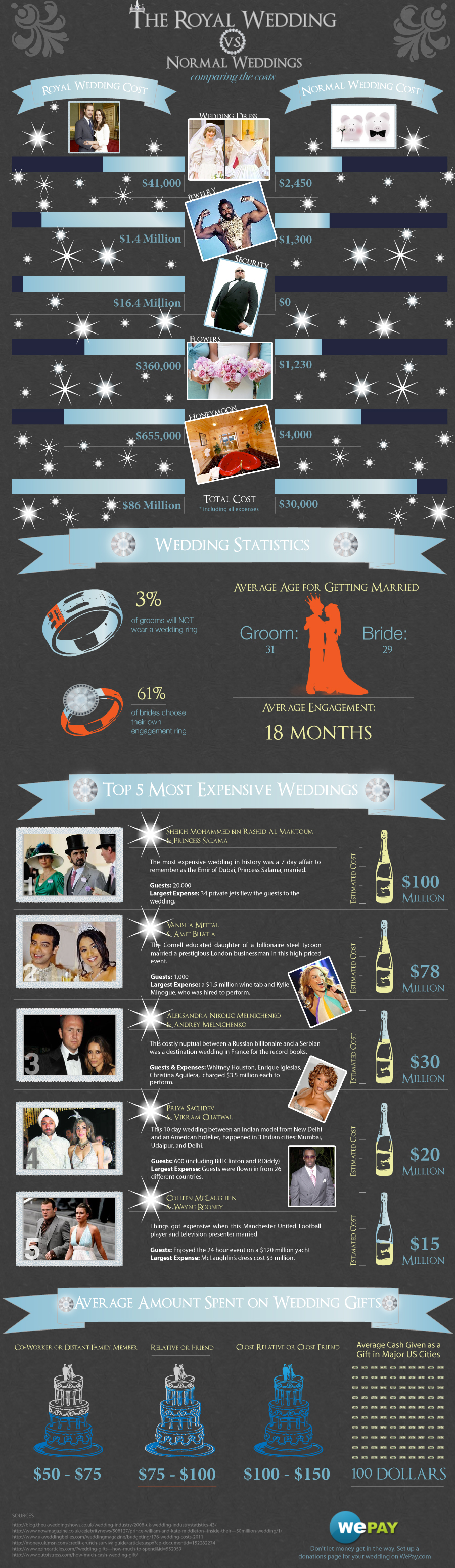 "Royal vs normal wedding costs"" width=300"